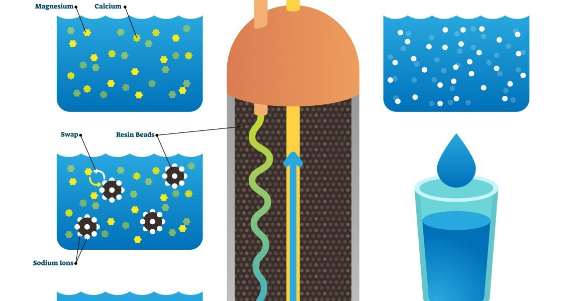 Water Conditioning Vs. Water Softening