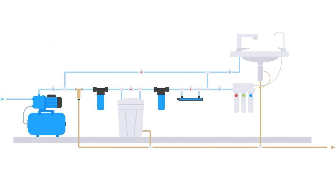Point of Use Water Treatment